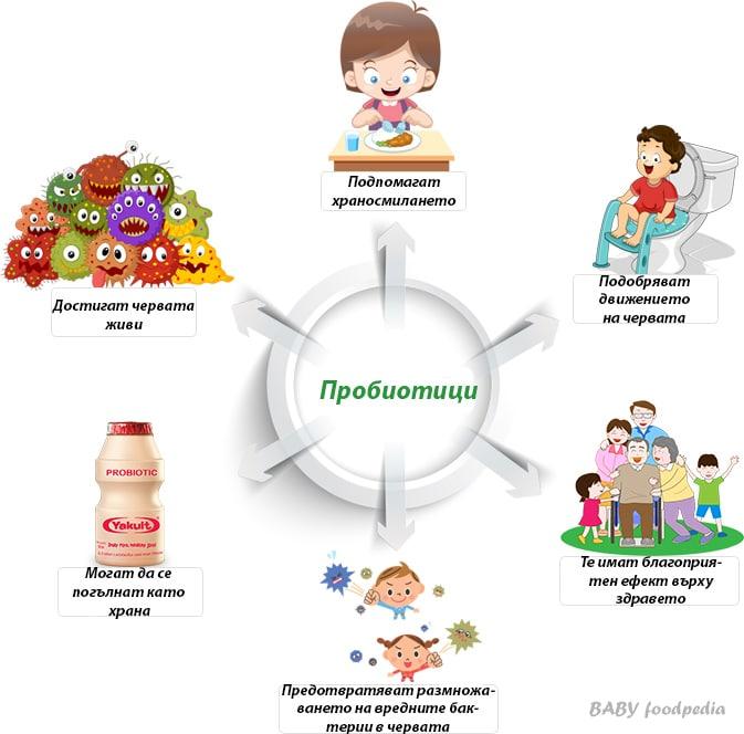 Пробиотици - ползи